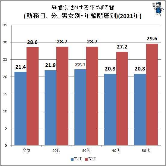 ↑ 昼食にかける平均時間(勤務日、分、男女別・年齢階層別)(2021年)