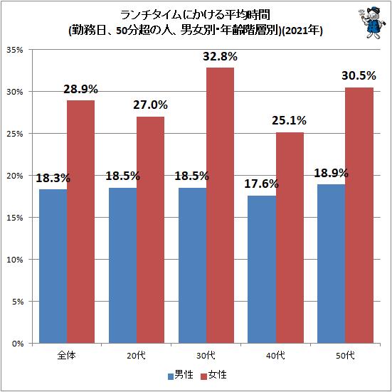 ↑ ランチタイムにかける平均時間(勤務日、50分超の人、男女別・年齢階層別)(2021年)