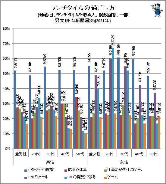 ↑ ランチタイムの過ごし方(勤務日、ランチタイムを取る人、複数回答、一部、男女別・年齢階層別)(2021年)