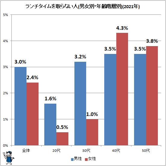 ↑ ランチタイムを取らない人(男女別・年齢階層別)(2021年)