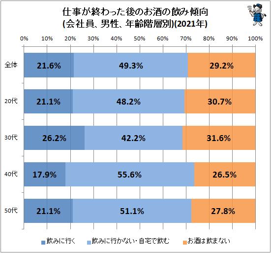 ↑ 仕事が終わった後のお酒の飲み傾向(会社員、男性、年齢階層別)(2021年)