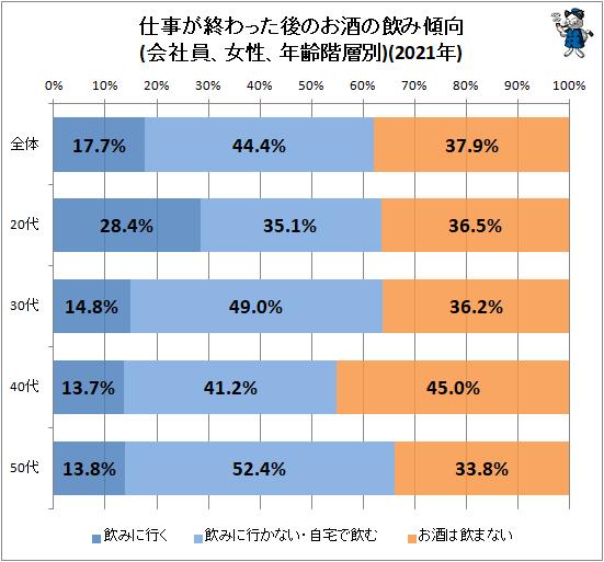 ↑ 仕事が終わった後のお酒の飲み傾向(会社員、女性、年齢階層別)(2021年)