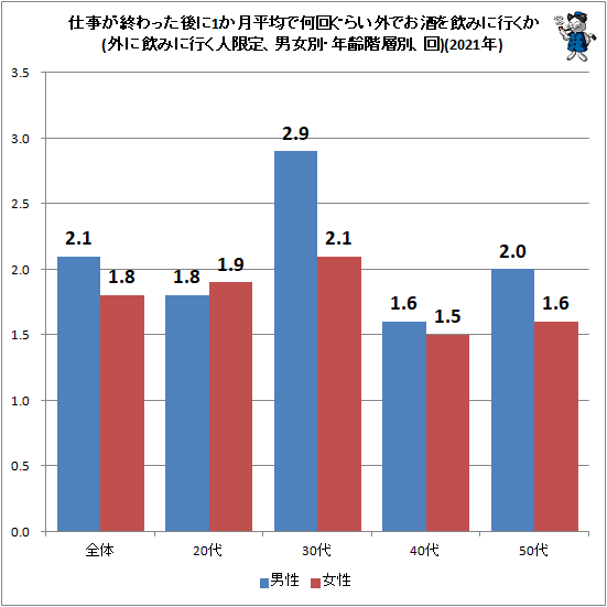 ↑ 仕事が終わった後に1か月平均で何回ぐらい外でお酒を飲みに行くか(外に飲みに行く人限定、男女別・年齢階層別、回)(2021年)