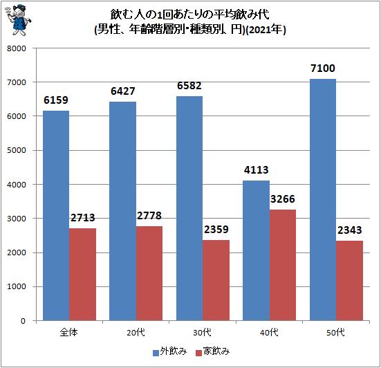 ↑ 飲む人の1回あたりの平均飲み代(男性、年齢階層別・種類別、円)(2021年)