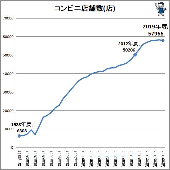 ↑ コンビニ店舗数推移(店)