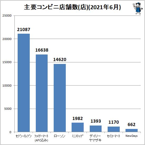 ↑ 主要コンビニ店舗数(店)(2021年6月)