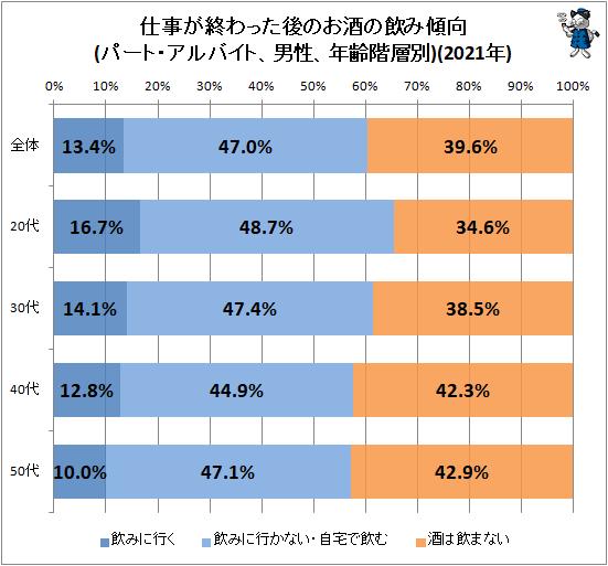 ↑ 仕事が終わった後のお酒の飲み傾向(パート・アルバイト、男性、年齢階層別)(2020年)