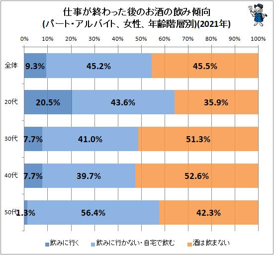 ↑ 仕事が終わった後のお酒の飲み傾向(パート・アルバイト、女性、年齢階層別)(2020年)