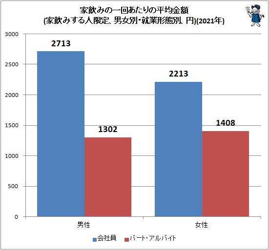 ↑ 家飲みの一回あたりの平均金額(家飲みする人限定、男女別・就業形態別、円)(2021年)