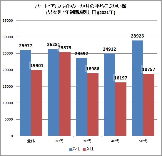 ↑ パート・アルバイトの一か月の平均こづかい額(男女別・年齢階層別、円)(2021年)