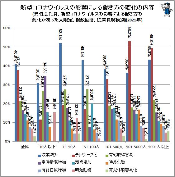 ↑ 新型コロナウイルスの影響による働き方の変化の内容(男性会社員、新型コロナウイルスの影響による働き方の変化があった人限定、複数回答、従業員規模別)(2021年)