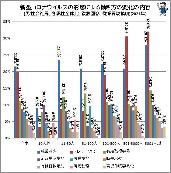 ↑ 新型コロナウイルスの影響による働き方の変化の内容(男性会社員、各属性全体比、複数回答、従業員規模別)(2021年)
