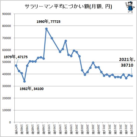 ↑ サラリーマン平均こづかい額(月額、円)