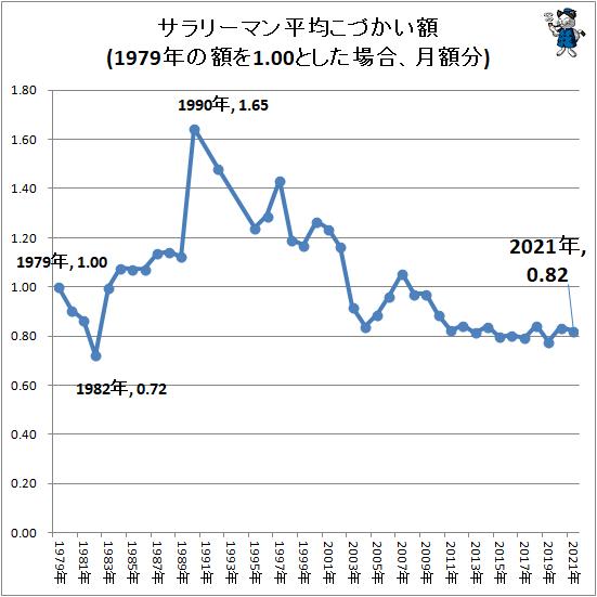 ↑ サラリーマン平均こづかい額(1979年の額を1.00とした場合、月額分)