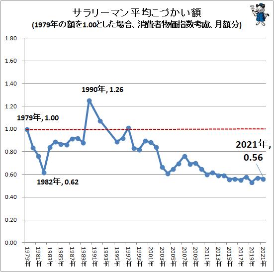 ↑ サラリーマン平均こづかい額(1979年の額を1.00とした場合、消費者物価指数考慮、月額分)