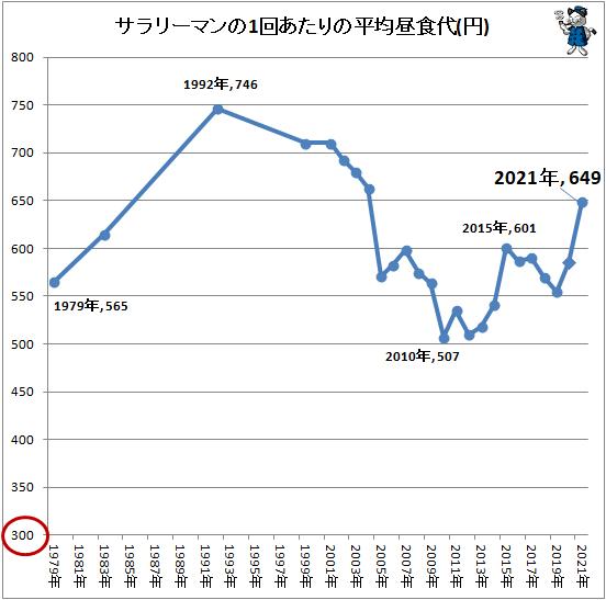 ↑ サラリーマンの1回あたりの平均昼食代(円)