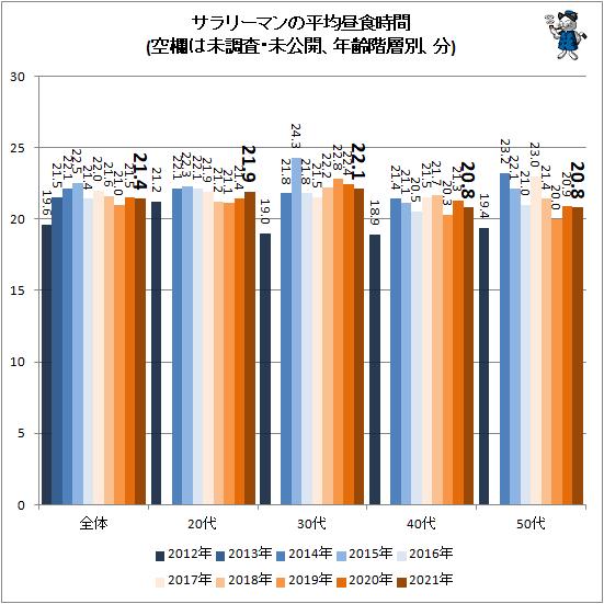 ↑ サラリーマンの平均昼食時間(空欄は未調査・未公開、年齢階層別、分)