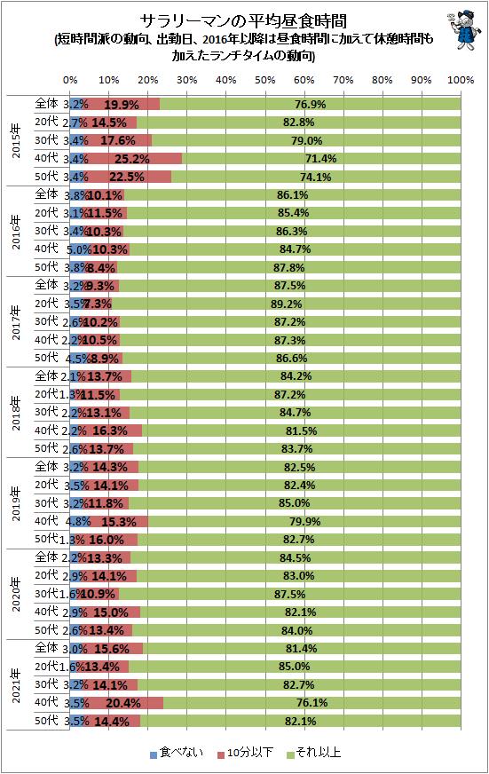 ↑ サラリーマンの平均昼食時間(短時間派の動向、出勤日、2016年以降は昼食時間に加えて休憩時間も加えたランチタイムの動向)