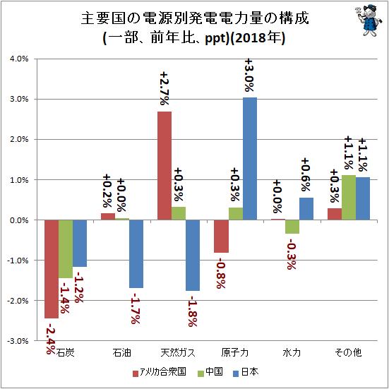 ↑ 主要国の電源別発電電力量の構成(一部、前年比、ppt)(2018年)