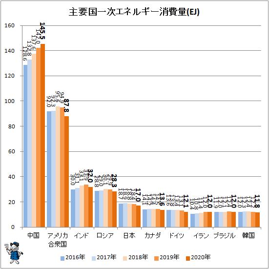 ↑ 主要国一次エネルギー消費量(EJ)