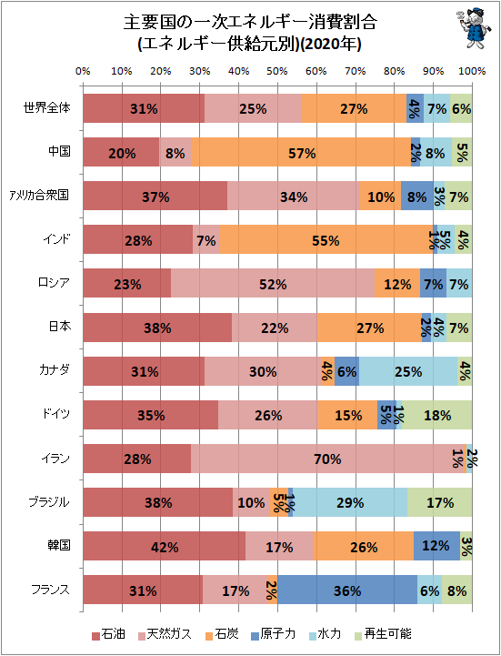 ↑ 主要国の一次エネルギー消費量(エネルギー供給元別)(2020年)