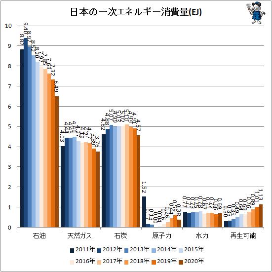 ↑ 日本の一次エネルギー消費量(EJ)