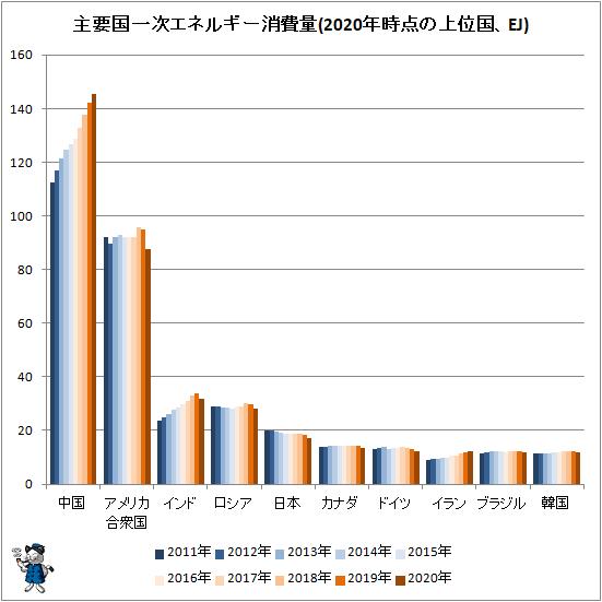 ↑ 主要国一次エネルギー消費量(2020年時点の上位国、EJ)