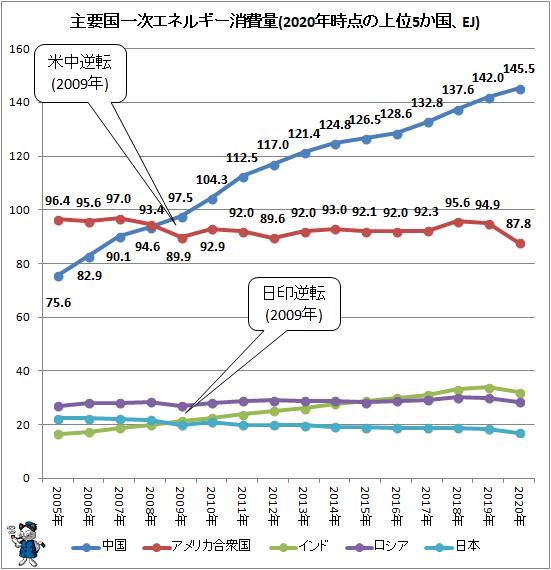 ↑ 主要国一次エネルギー消費量(2020年時点の上位5か国、EJ)