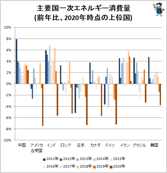 ↑ 主要国一次エネルギー消費量(前年比、2020年時点の上位国)