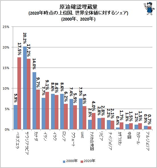 ↑ 原油確認埋蔵量(2020年時点の上位国、世界全体値に対するシェア)(2000年、2020年)