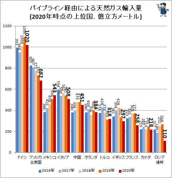 ↑ パイプライン経由による天然ガス輸入量(2020年時点の上位国、億立方メートル)