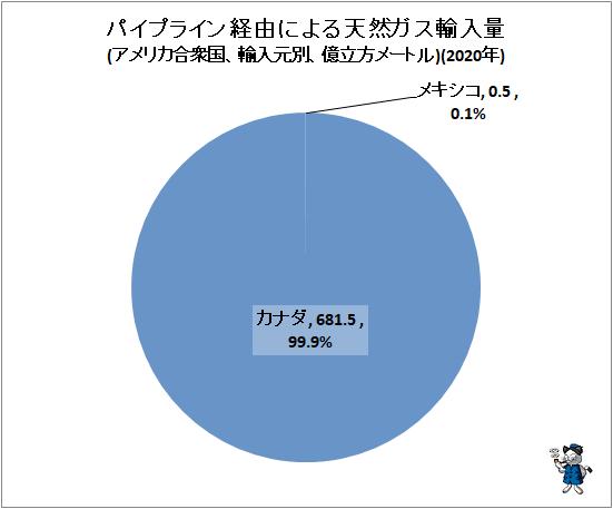 ↑ パイプライン経由による天然ガス輸入量(アメリカ合衆国、輸入元別、億立方メートル)(2020年)
