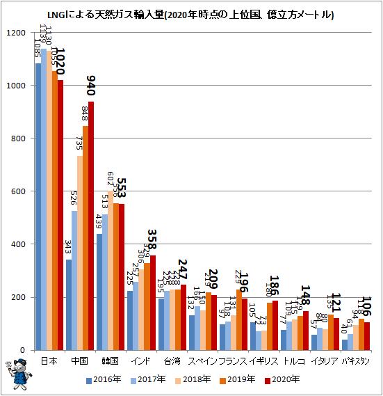 ↑ LNGによる天然ガス輸入量(2020年時点の上位国、億立方メートル)