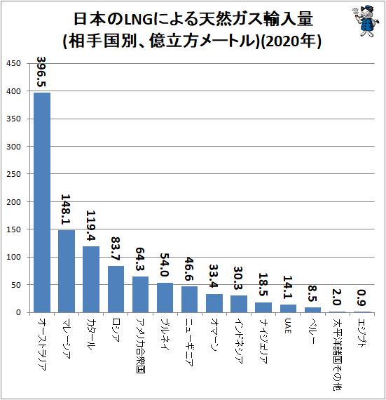 ↑ 日本のLNGによる天然ガス輸入量(相手国別、億立方メートル)(2020年)