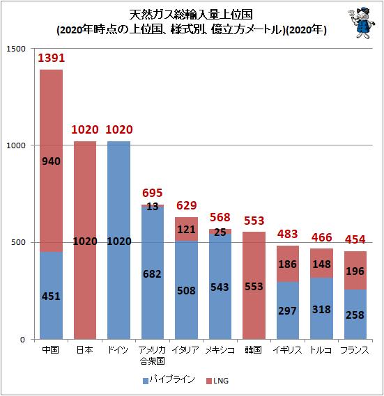 ↑ 天然ガス総輸入量上位国(2020年時点の上位国、様式別、億立方メートル)(2020年)