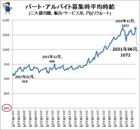 ↑ パート・アルバイト募集時平均時給(三大都市圏、販売・サービス系、円)(リクルート)