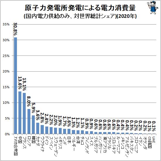 ↑ 原子力発電所発電による電力消費量(国内電力供給のみ、対世界総計シェア)(2020年)