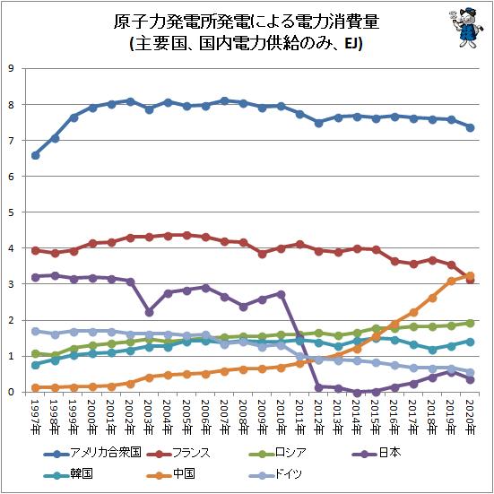 ↑ 原子力発電所発電による電力消費量(主要国、国内電力供給のみ、EJ)