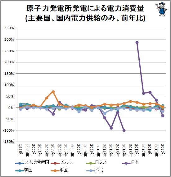 ↑ 原子力発電所発電による電力消費量(主要国、国内電力供給のみ、前年比)
