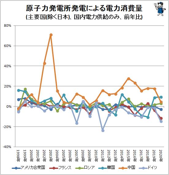 ↑ 原子力発電所発電による電力消費量(主要国(日本除く)、国内電力供給のみ、前年比)
