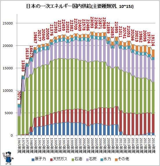 ↑ 日本の一次エネルギー国内供給(主要種類別、10~15J)