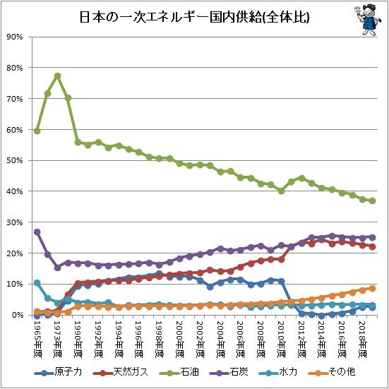 ↑ 日本の一次エネルギー国内供給(全体比)