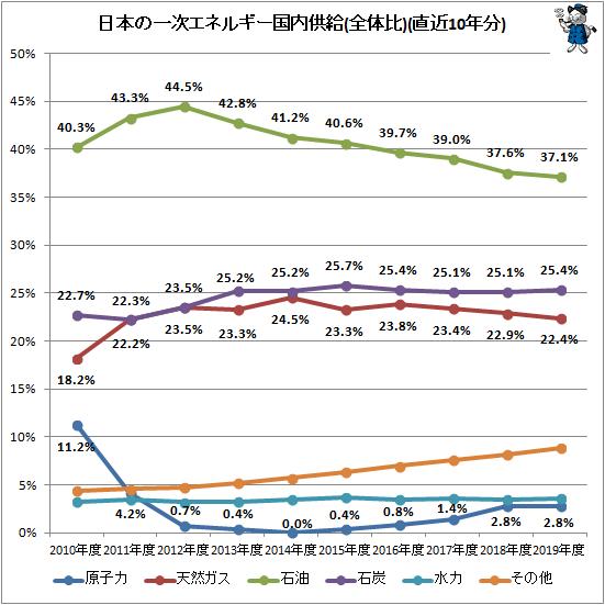 ↑ 日本の一次エネルギー国内供給(全体比)(直近10年分)