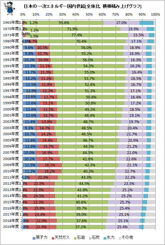 ↑ 日本の一次エネルギー国内供給(全体比、横棒積み上げグラフ)