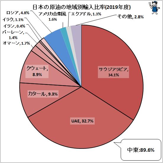 ↑ 日本の原油の地域別輸入比率(2019年度)