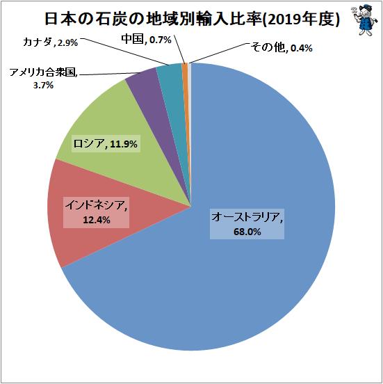 ↑ 日本の石炭の地域別輸入比率(2019年度)