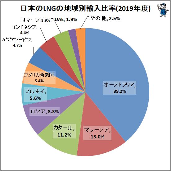 ↑ 日本のLNGの地域別輸入比率(2019年度)