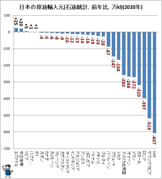 ↑ 日本の原油輸入元(石油統計、前年比、万kl)(2020年)