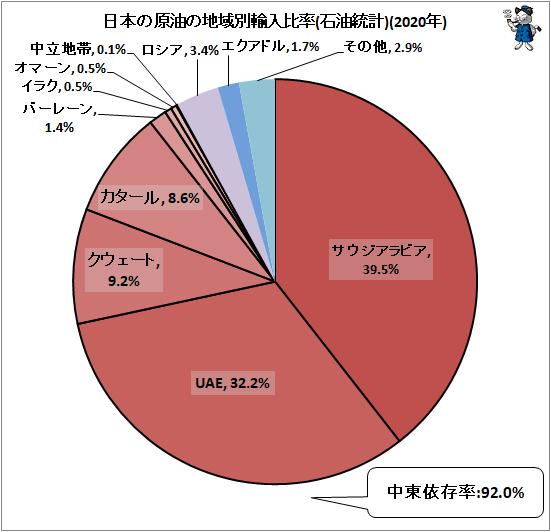 ↑ 日本の原油の地域別輸入比率(石油統計)(2019年)
