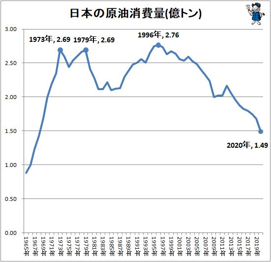 ↑ 日本の原油消費量(億トン)